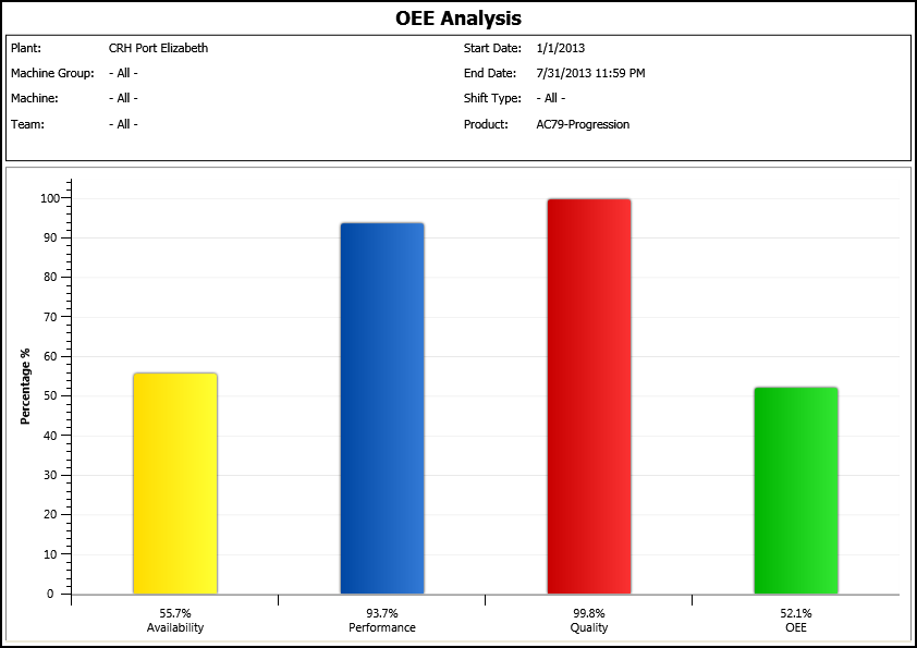 HaldanMES displays CRH's OEE measurements for the period Jan - End Jul 2013