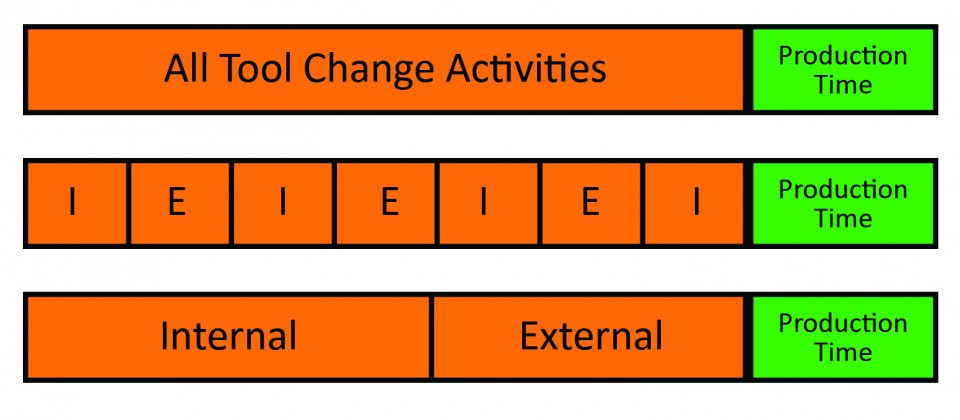 Displaying the breakdown of activities specific to tool change overs