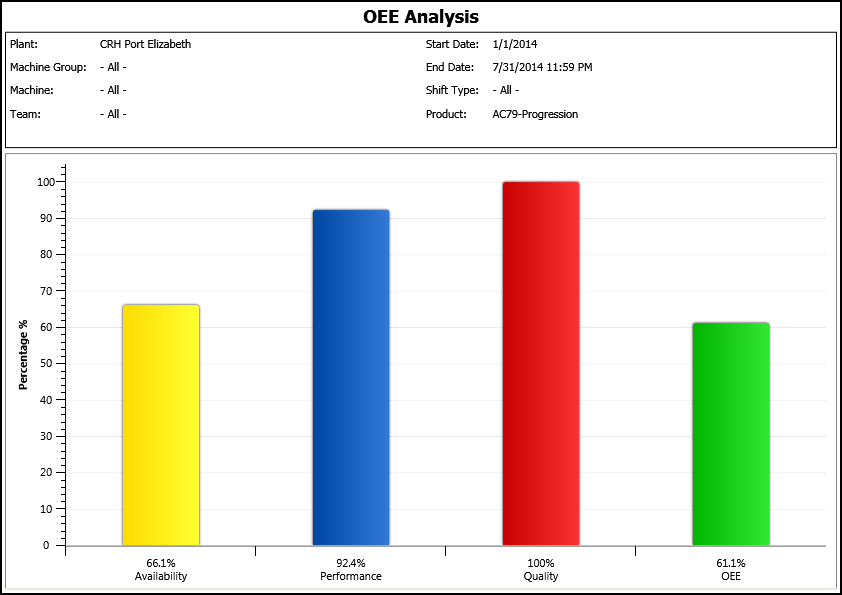 HaldanMES displays CRH's OEE measurements for the period Jan - End Jul 2014