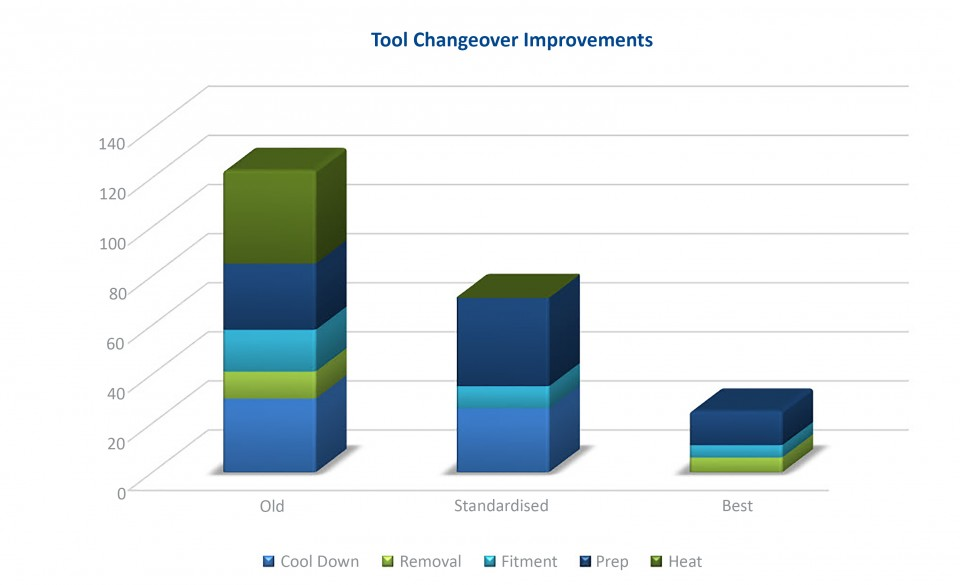 Tool Changeover Improvements after SMED methodology was applied